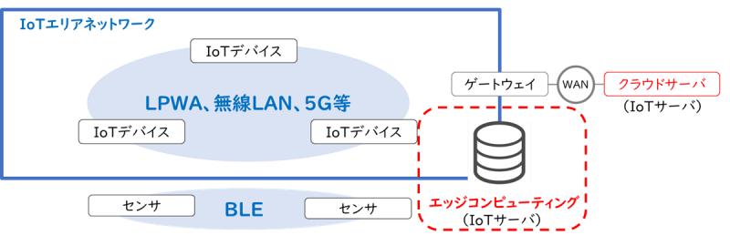 IoTネットワークの処理形態