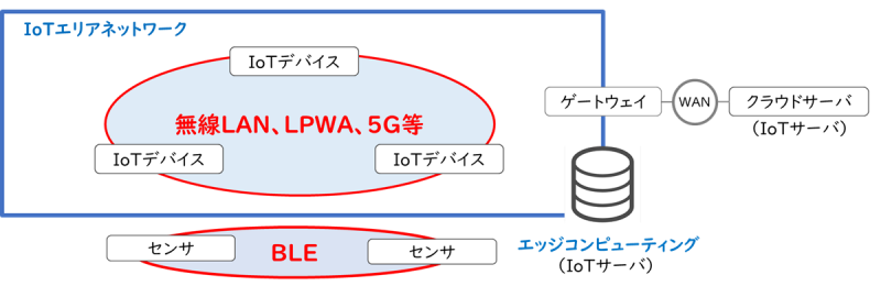 IoTネットワークの通信方式