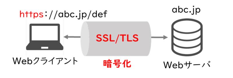 HTTPS(HTTP over SSL/TLS)