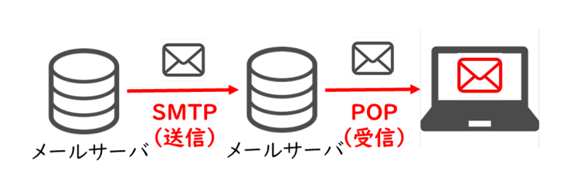 POP(Post Office Protocol)
