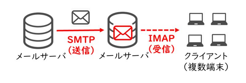 IMAP(Internet Message Access Protocol)