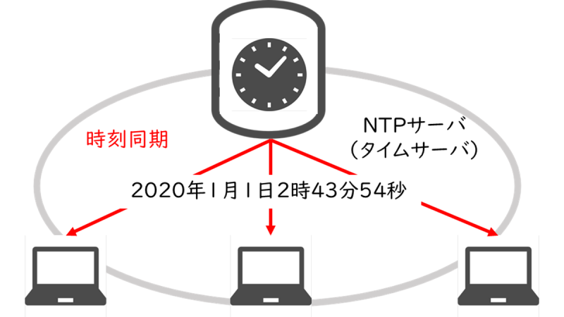 NTP(Network Time Protocol)
