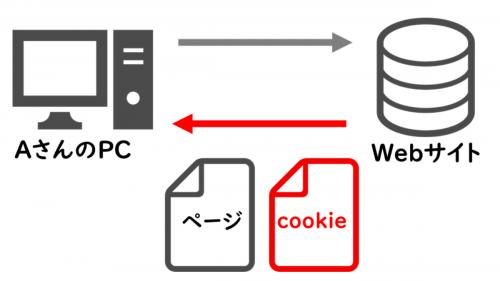 cookie(初回訪問時)