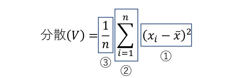 分散の計算式の意味