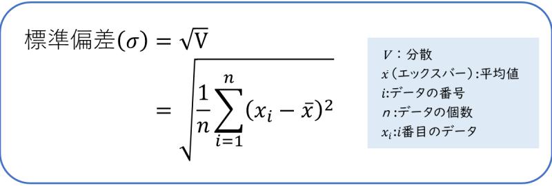 標準偏差の計算式