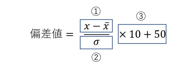 偏差値の計算式の意味