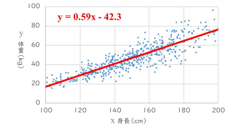 34-08_02_回帰分析の具体例②